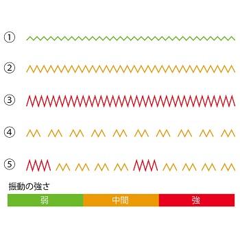 エムズロータービヨンドサイズ振動パターン